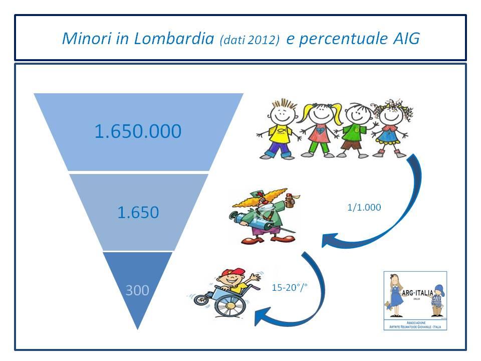Il Bambino e il Dolore | 2a Edizione | ARG-Italia ONLUS